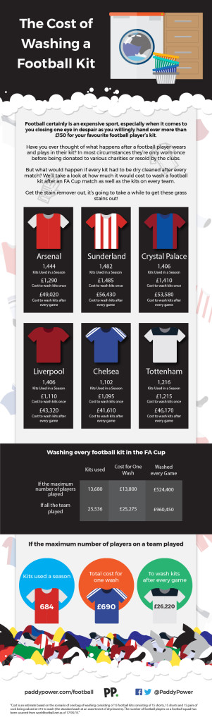 kit-washes-infographic